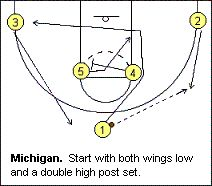 "#Basketball Play - ""Michigan"" - Coach's Clipboard"