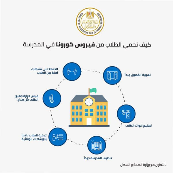 إنفوجراف إرشادات حماية الطلاب من كورونا بالعام الدراسى الجديد بالعربي نتعلم Drawing Studies Alpl Pie Chart
