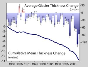 Global warming - Wikipedia, the free encyclopedia