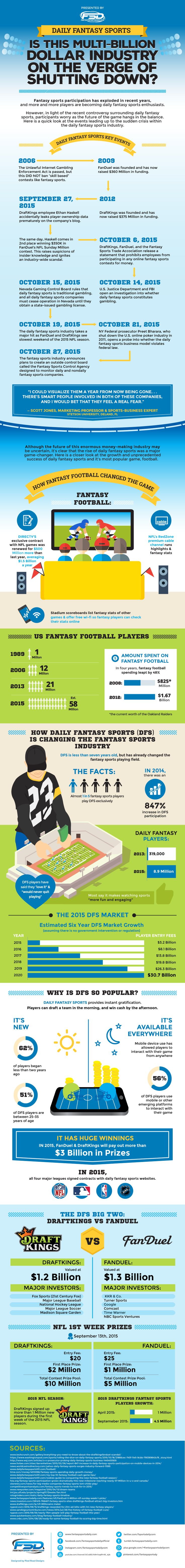 Are you a Daily Fantasy Sports enthusiast? Check out this awesome ‪‎infographic‬ we've created for our friends at Fantasy Sports Daily.