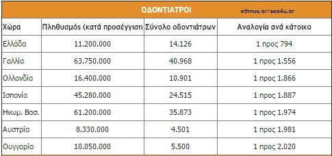 Η Ελλάδα είναι παγκόσμια πρωταθλήτρια σε Δικηγόρους, Γιατρούς, Οδοντιάτρους, Φαρμακεία