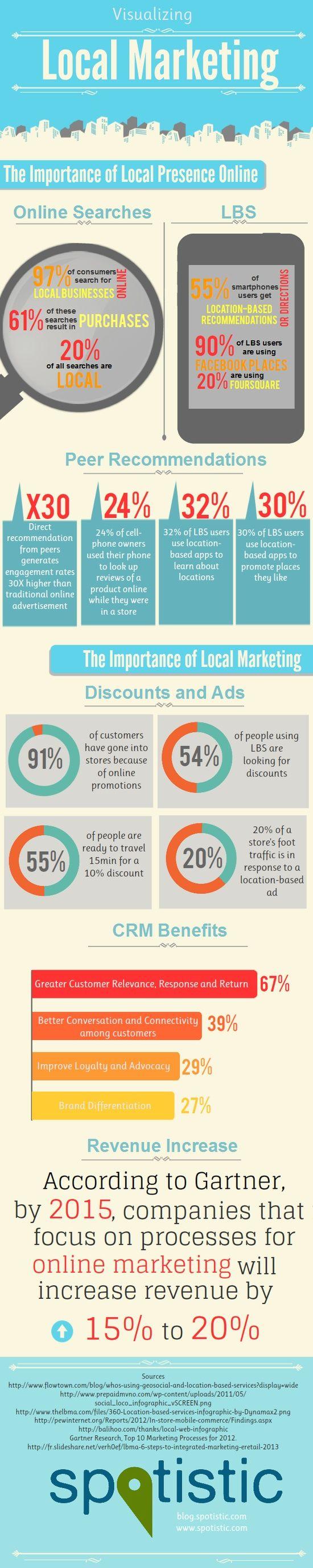 Локалният маркетинг и социалната мрежа [Инфографика]