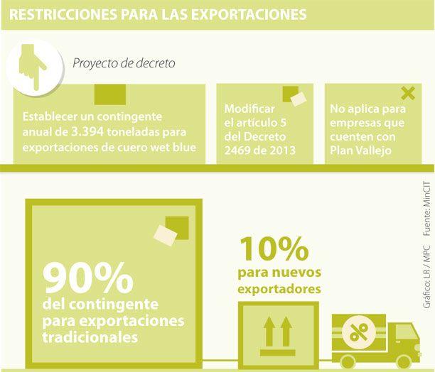Comité Triple A de Mincomercio alista restricción a exportaciones de cuero