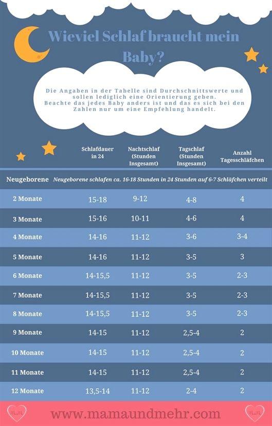 Wieviel Schlaf braucht mein Baby? Schläft es zu wenig oder zu viel? Viele Frage…