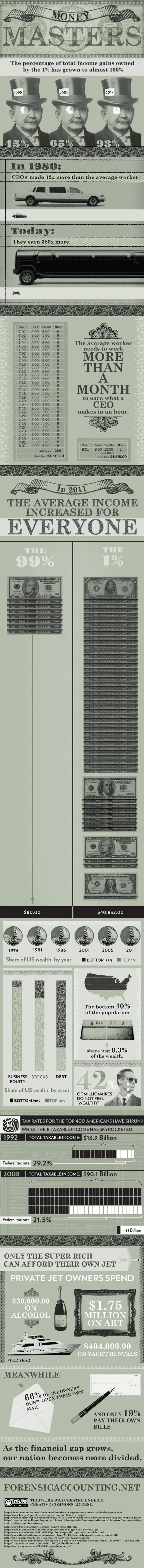 El porqué de la crisis: ricos cada vez más ricos y ambiciosos. Inequidad y   Money Masters   NationofChange