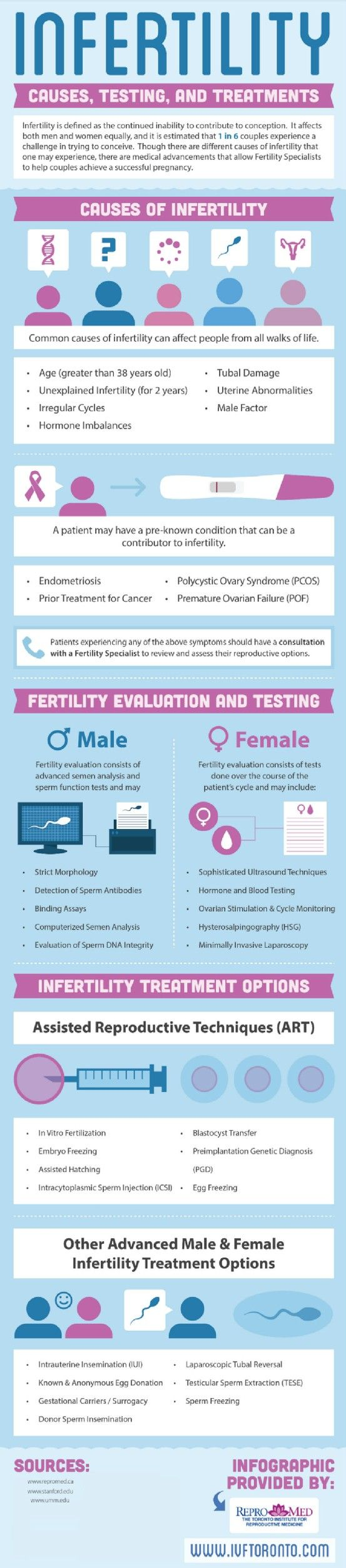 During a male fertility evaluation, sperm is analyzed using function tests such as binding assays, detection of sperm antibodies, strict morphology, computerized semen analysis, and evaluation of sperm DNA integrity. Head over to this Toronto infertility clinic infographic to read about female fertility evaluation and infertility treatment options.