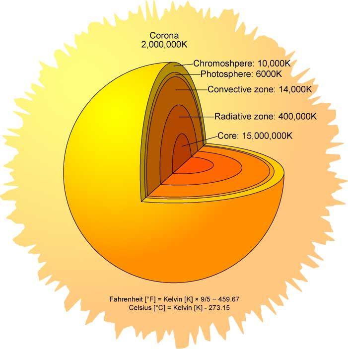 Sun Diagram To Label