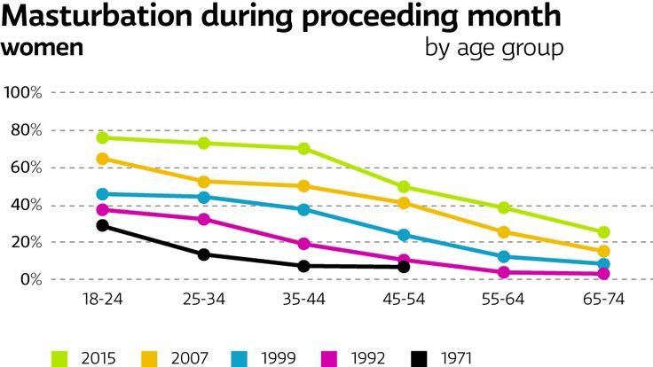 Self-love via masturbation increasingly common across all generations!