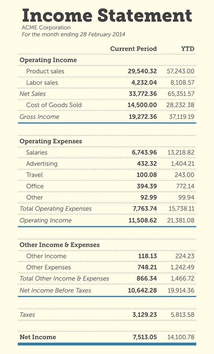 An income statement is a financial statement that reports a company's financial performance over a specific accounting period. Financial performance is assessed by giving a summary of how the business incurs its revenues and expenses through both operating and non-operating activities.