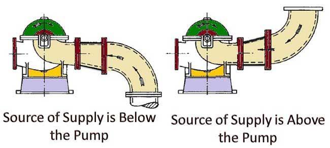 Pressure Head Velocity Head Static Suction Head Calculation Of