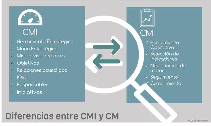 CMI vs CM