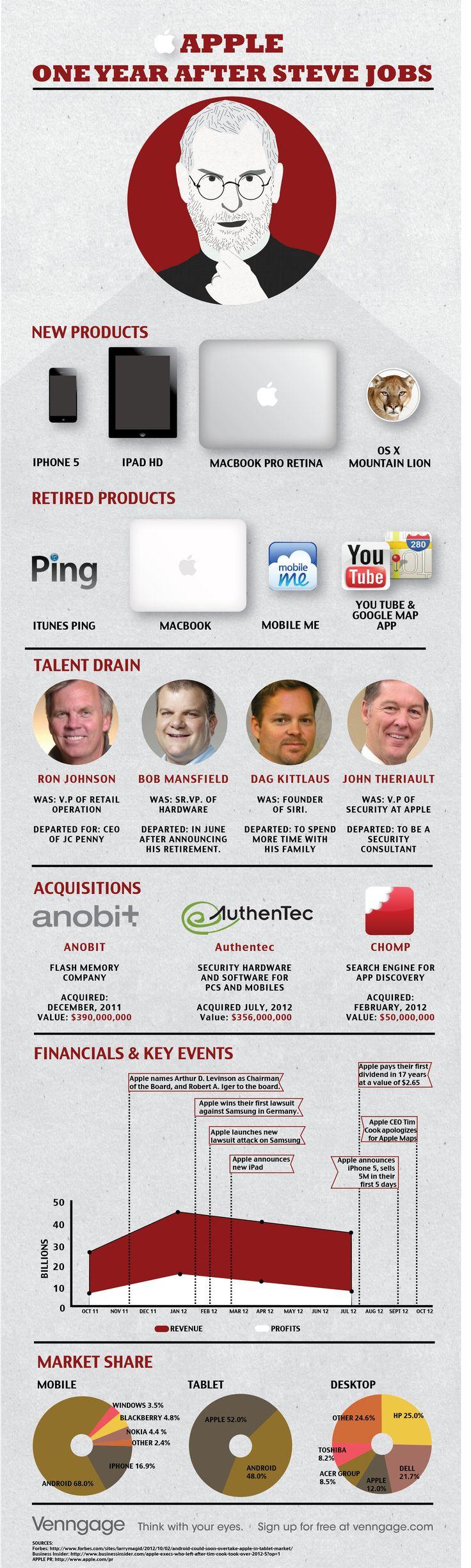Apple 1 año después de Steve Jobs #infografia #infographic #apple