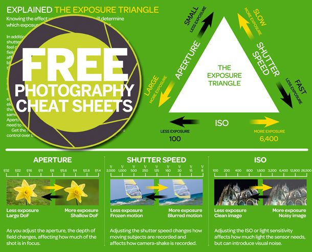 The Exposure Triangle: aperture, shutter speed and ISO explained