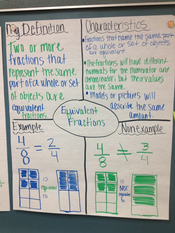 Anchor chart for equivalent fractions (Picture only)