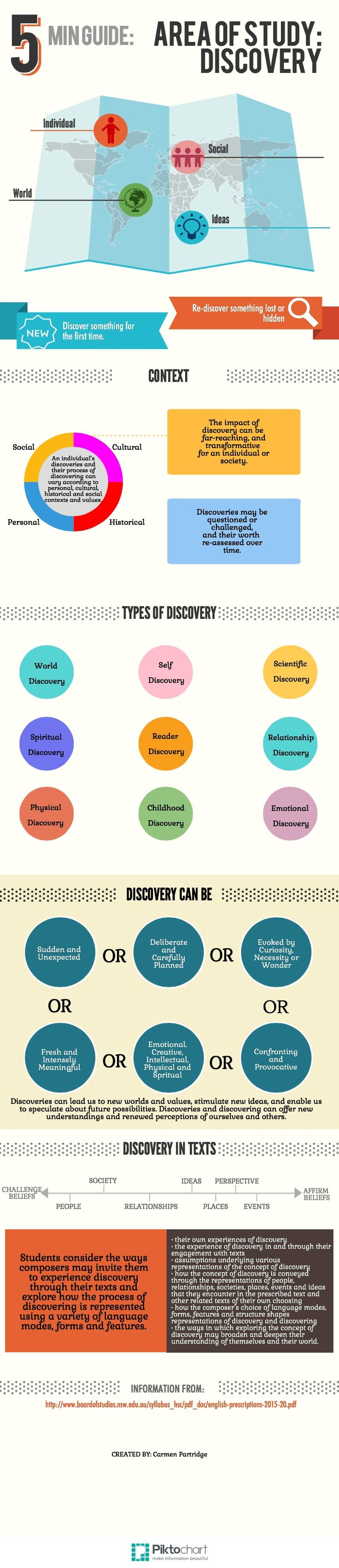 AOS Discovery | Piktochart Infographic Editor