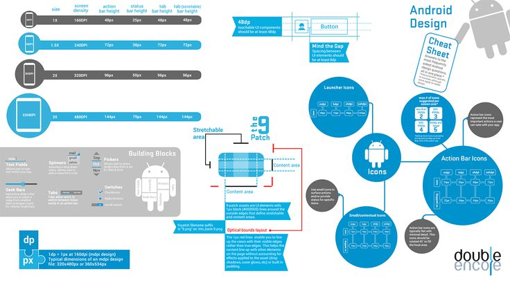 The Android Design Cheat Sheet