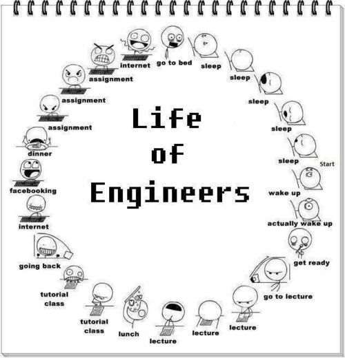 Life of an Engineering student!!