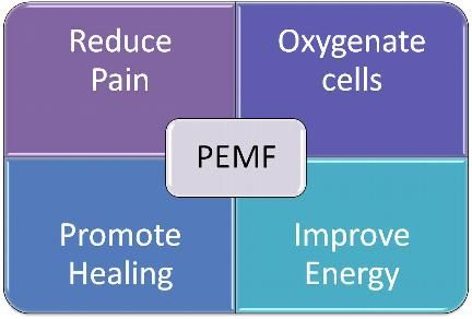 Pulsed Electromagnetic Field (PEMF) Therapy... PEMF therapy can positively impact the energy in cells, thus improving cell function and slowing the disease process.
