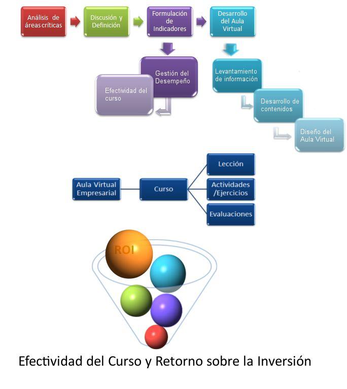 Modelo de Aulas Virtuales para la Productividad Empresarial