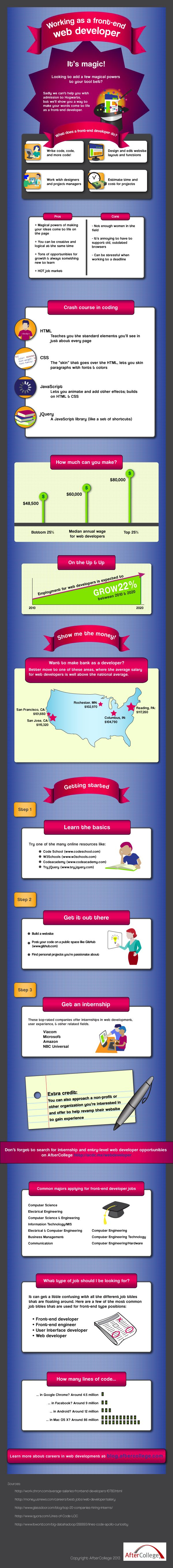 Working as a Front-End Web Developer: It's Magic! [Infographic] - AfterCollege