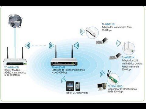 Internet en cualquier parte de mi casa. Power Line Communications (PLC) - YouTube