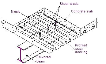 allowable shear value in steel deck diaphragm system determined by: thickness of steel deck, size of welds and other connections between deck and framing, spacing of welds and other connections between deck and framing, and presence of concrete topping.