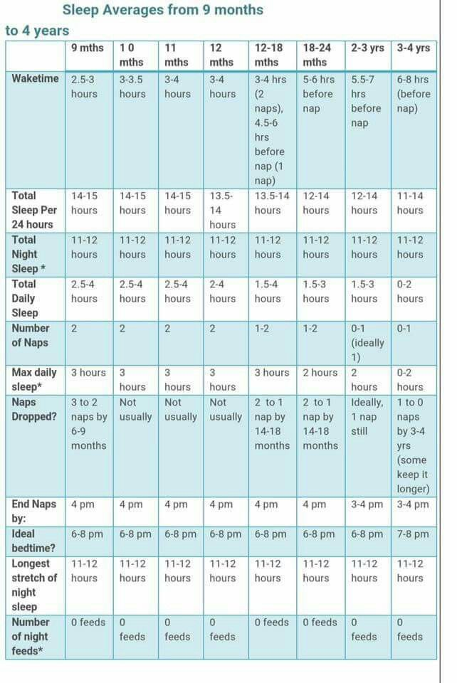 Children Sleep And Wake Schedules 9 Months To 4 Years Old