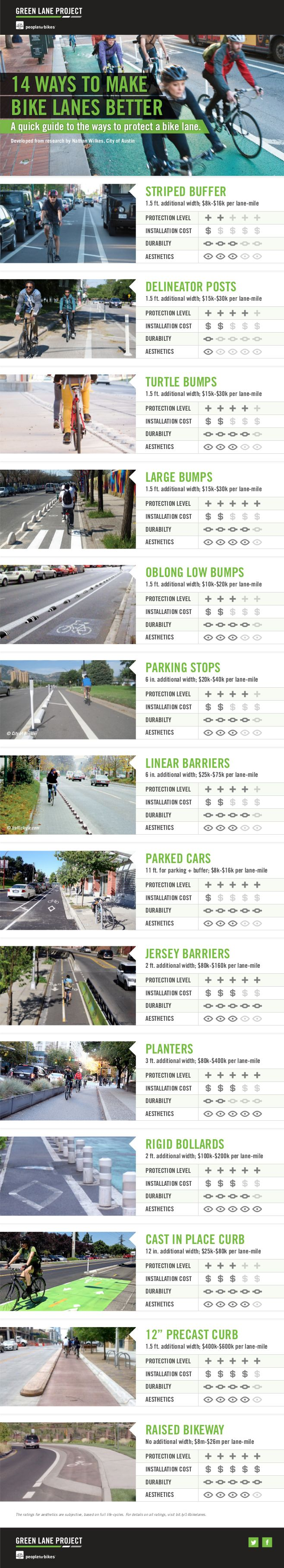 Various bike lane dividers compared, via @peopleforbikes. Streets for Everyone >> http://www.pinterest.com/slowottawa/
