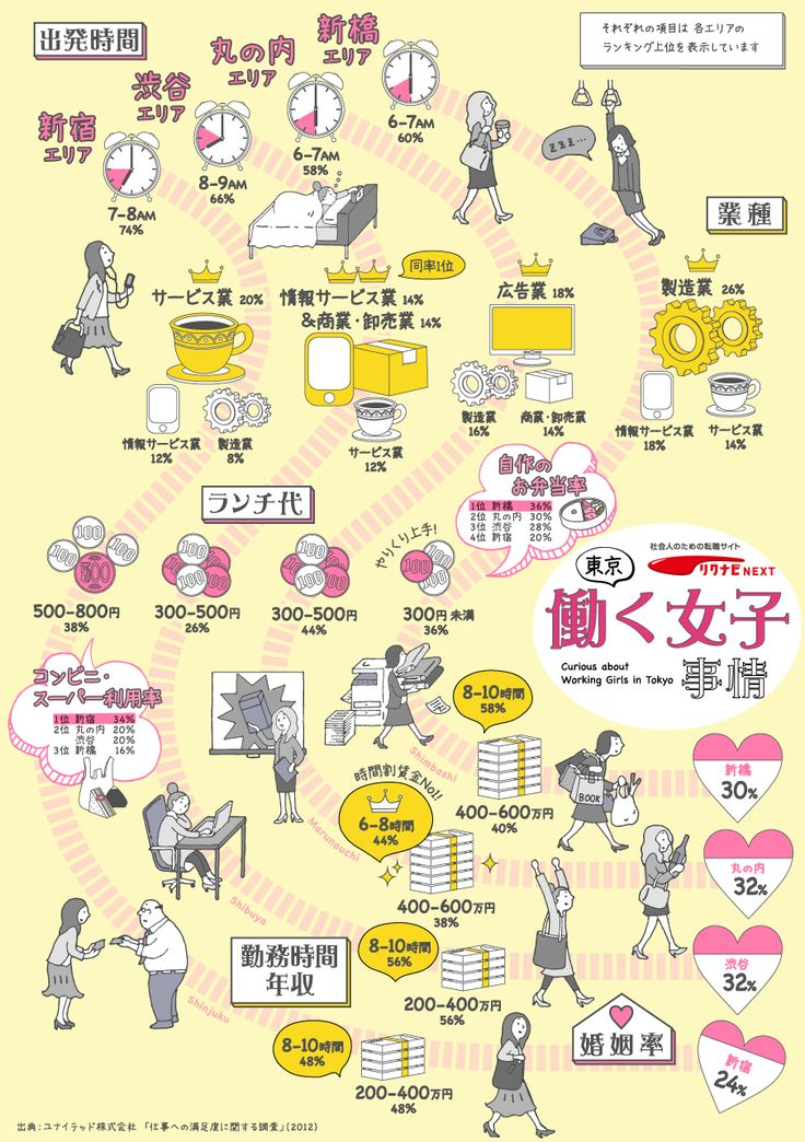 東京 働く女子事情 新宿、渋谷、丸の内、新橋の4エリアに見る違いを比較。 この作品は非営利目的での使用、かつ改変しないことを条件に、自由に転載・再配布いただけます。 ぜひブログ、SNS、ニュースサイトなどでご活用ください。