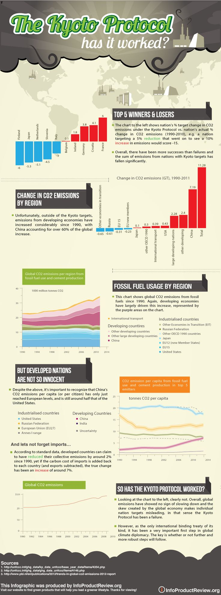 Has the Kyoto Protocol Worked? [Infographic]