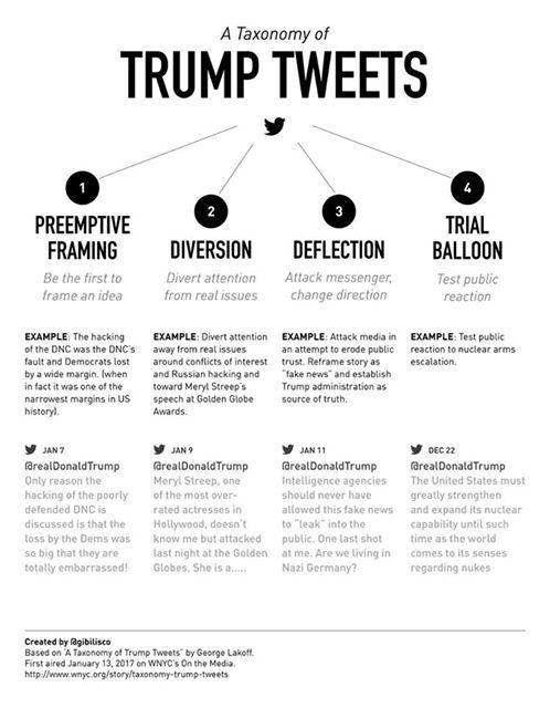 Printables Propaganda Techniques Worksheet Answers 1000 ideas about propaganda techniques on pinterest nazi taxonomy of trump tweets aka russian techniques