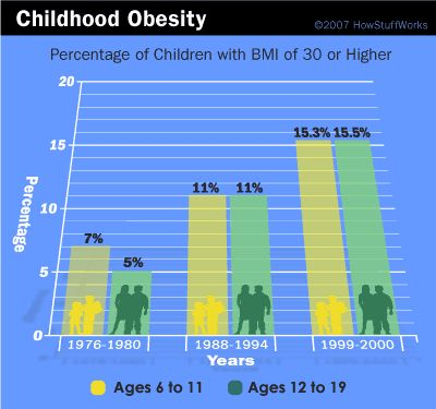 A Body Mass Index (BMI) percentage of 30 or higher has risen in children!