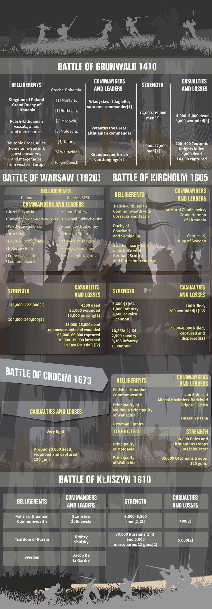 Top 5 the greatest  polish battles