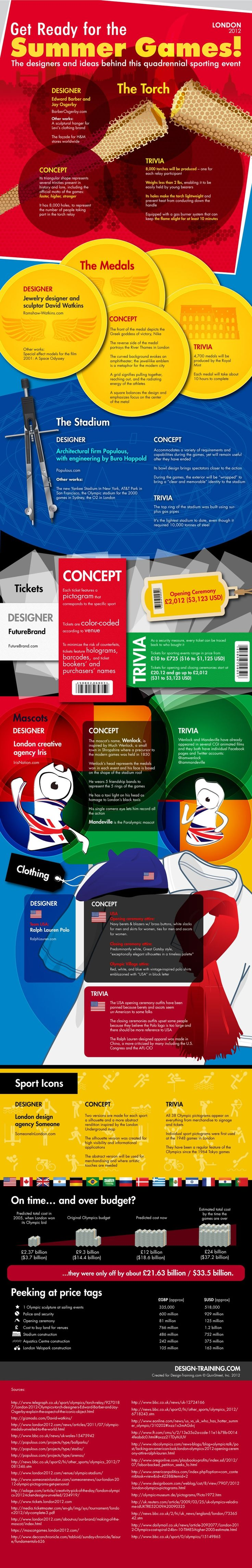 The Designers and Ideas Behind the 2012 Summer Olympics Infographic