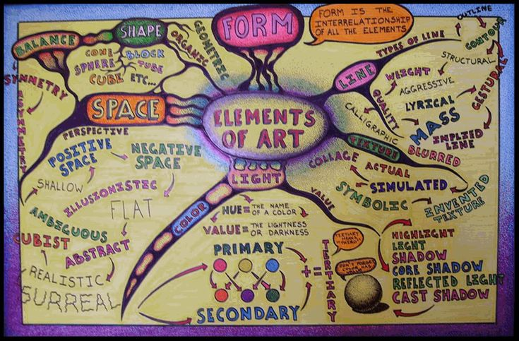 Mind Map Art: Elements of Art mind map. Created by Michael Petiford