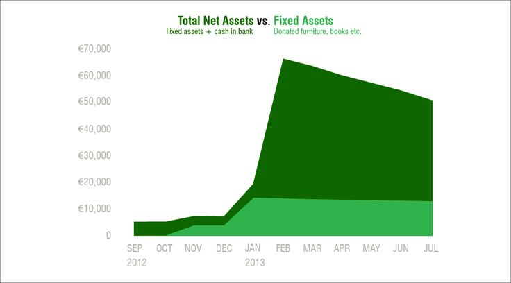 Total net assets vs fixed assets - Leeszaal http://www.killingarchitects.com/financial-models-for-temp-use-casestudy-leeszaal/
