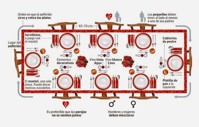 ETIQUETA DE MESA Y CUBIERTOS     COMO PONER UNA MESA FORMAL         CODIGO DE CUBIERTOS         En los restaurantes de lujo existe un códig...