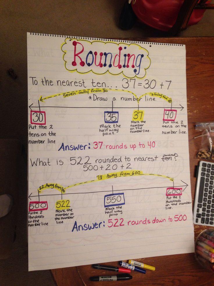 Classroom Ideas Charts ~ Best rounding anchor chart ideas on pinterest math