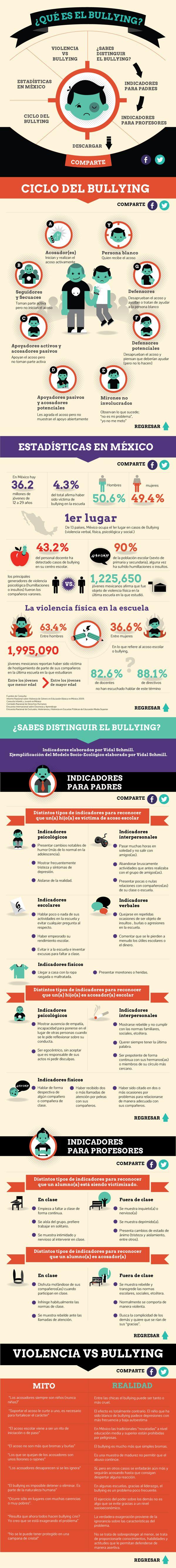 Para evitar el bullying, pon atención en estas señales, porque no sólo hay victimas, también victimarios.