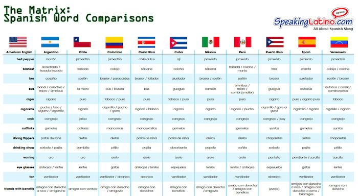 THE MATRIX: ENGLISH TO SPANISH WORDS COMPARED BY COUNTRY |  We updated The Matrix table to include #Cuba. Now the #printable includes words used Argentina, Chile, Colombia, Costa Rica, Cuba, Mexico, Peru, Puerto Rico, Spain and Venezuela.  Download the FREE PDF here: http://www.speakinglatino.com/the-matrix-spanish-words-comparisons/