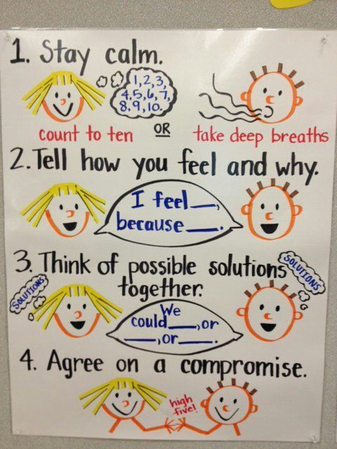 Just the picture: Conflict Resolution Anchor Chart.