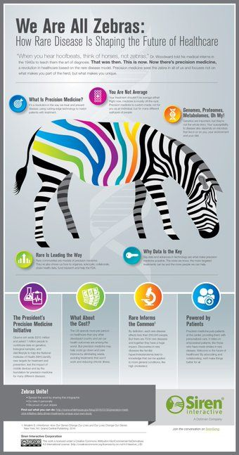 17 Best images about Precision Medicine on Pinterest ...