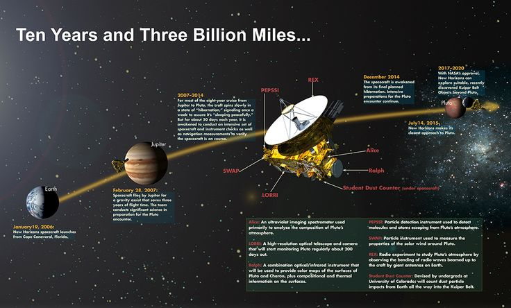 Image credit: Johns Hopkins University Applied Physics Laboratory.
