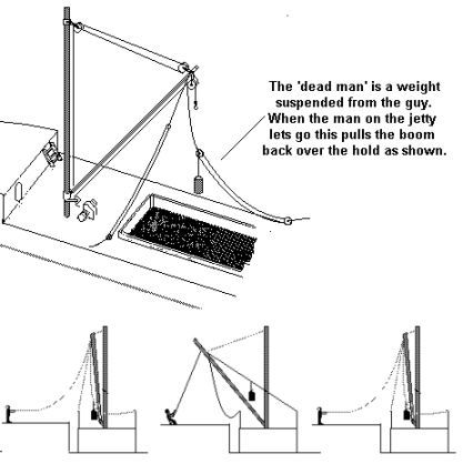 Sketch showing the use of a 'dead man' to slew a derrick