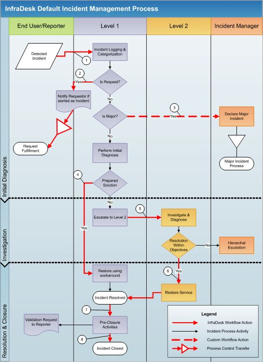 incident process - Google Search   Incident Mgmt   Pinterest ...