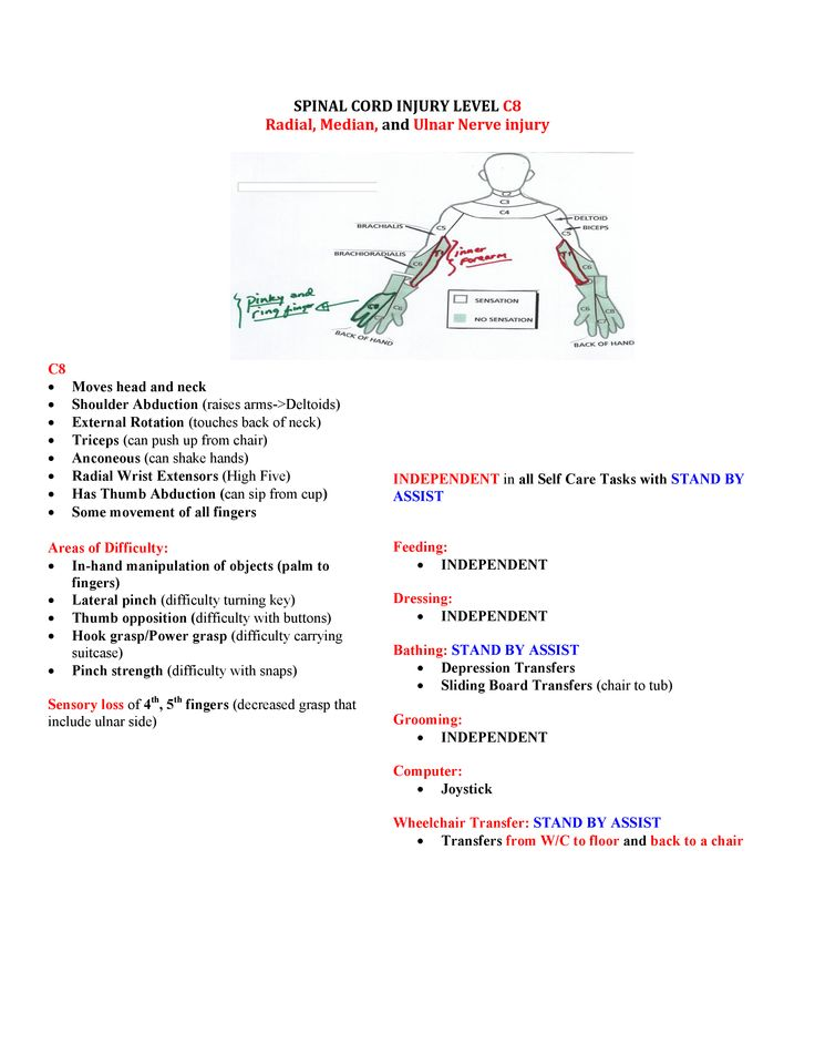 SPINAL CORD INJURY LEVEL C8