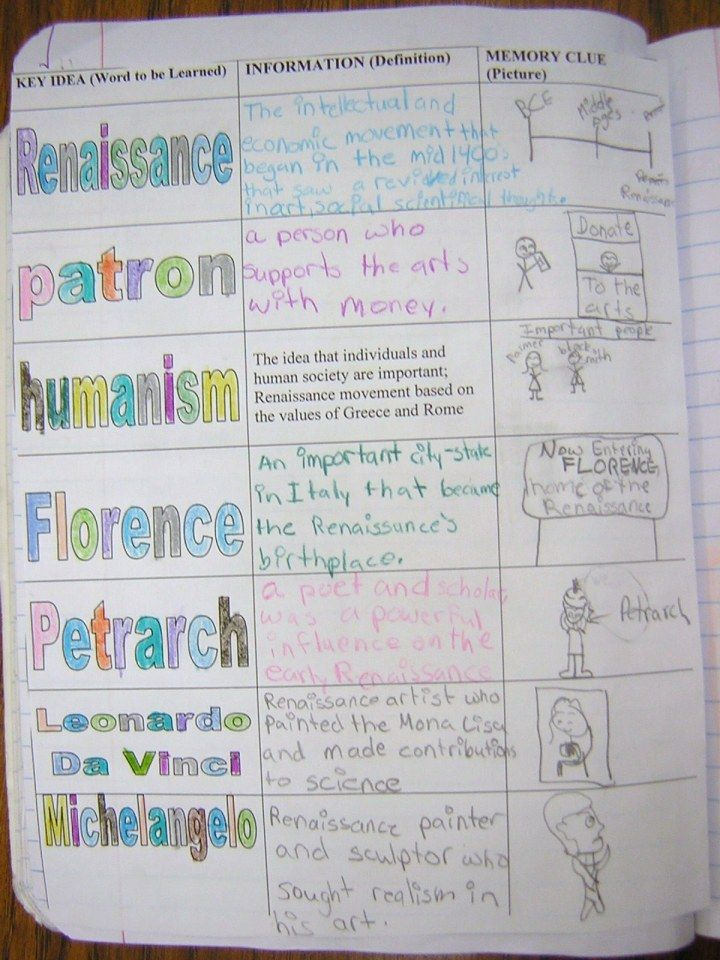 """Awesome site that tells you everything you need to know about Interactive Notebooks! Great way to make social studies more """"hands on"""" :)"""