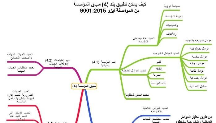 عشر خطوات لتطبيق بند 4 سياق المؤسسة من المواصفة أيزو 9001 2015 Mohammad Elshahat Asq Cssgb Pulse Linkedin Map Chart Map Screenshot