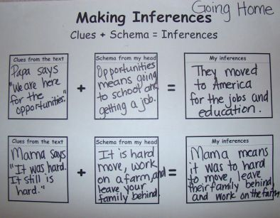 47 Best Making Inferences Images On Pinterest Teaching Ideas