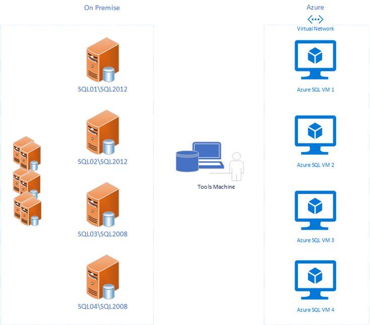 Assess an Enterprise With Data Migration AssistantPart 1: Prerequisites